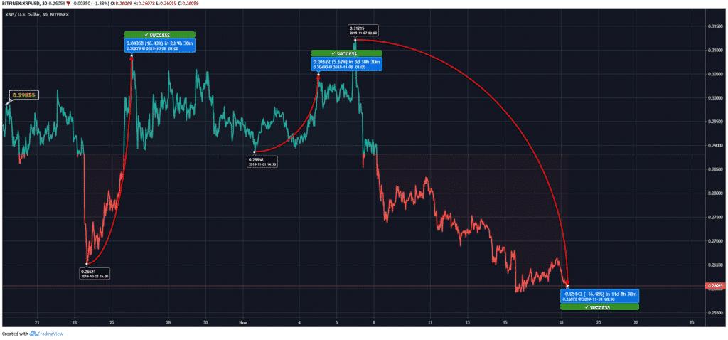 XRP-Price-Chart